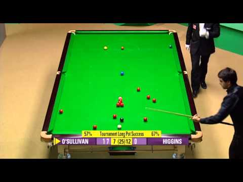 2007 Snooker World Championship QF Ronnie O'Sullivan vs John Higgins Frame 17-22