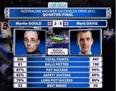 Gould Davis Match Stats Australian Snooker 2012